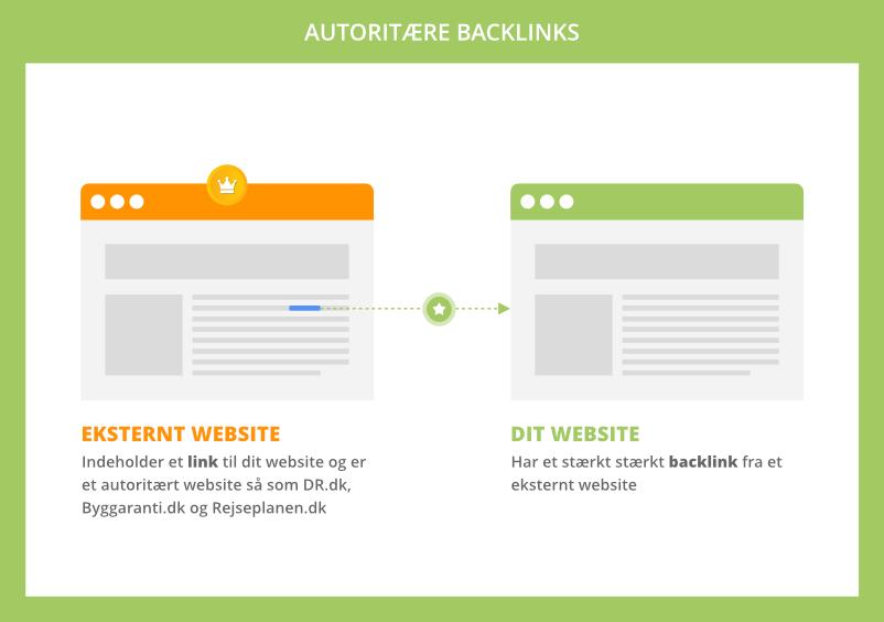 Autoritære backlinks
