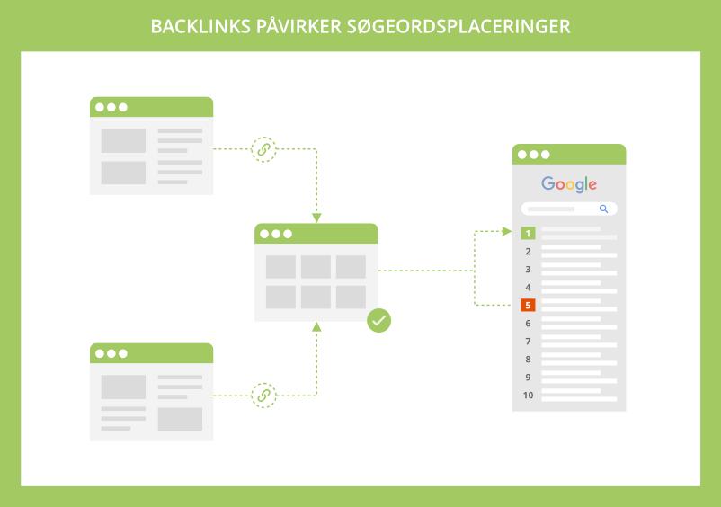 Backlinks påvirker søgeordsplaceringer i Google