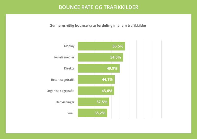 Gennemsnitlig bounce rate på trafikkilder