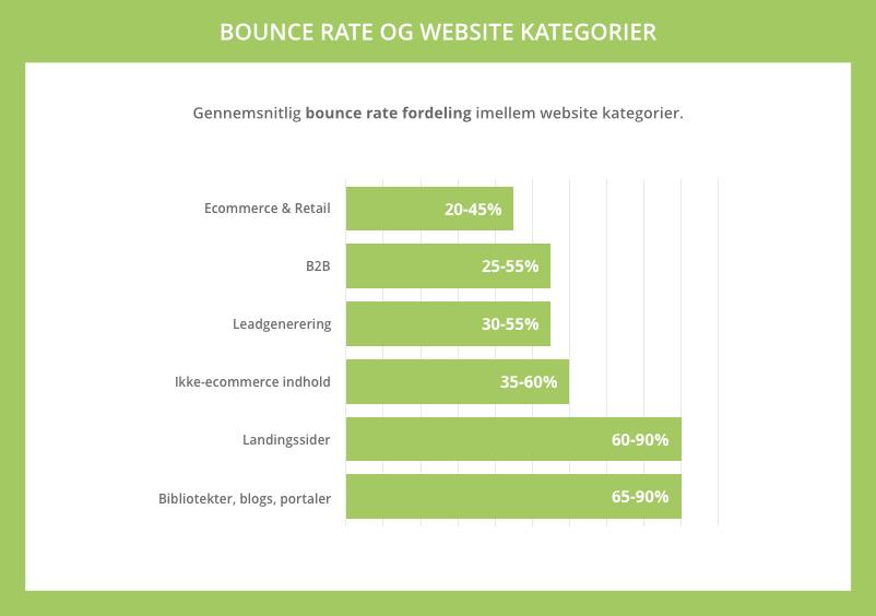 Gennemsnitlig bounce rate på website kategorier