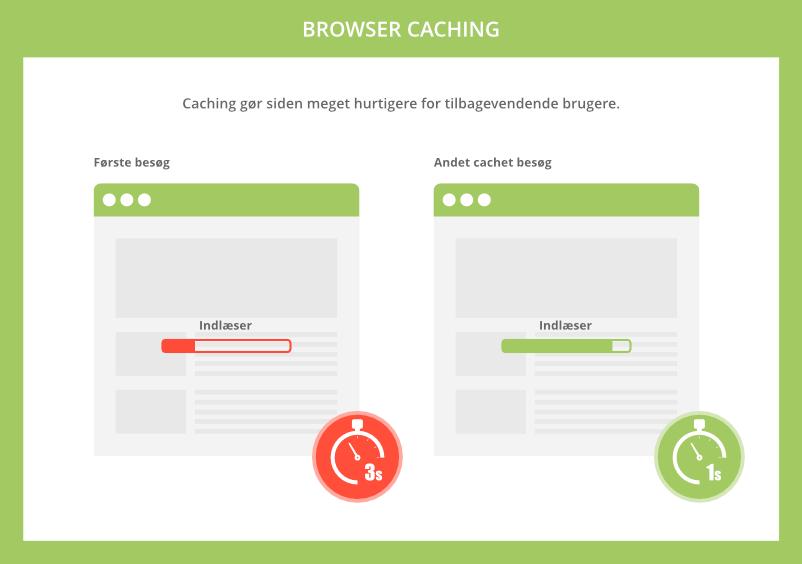 Browser caching gør siden hurtig for tilbagevendende brugere