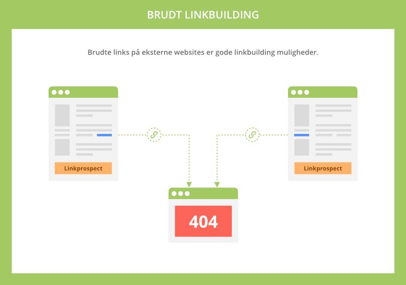 Brudt linkbuilding