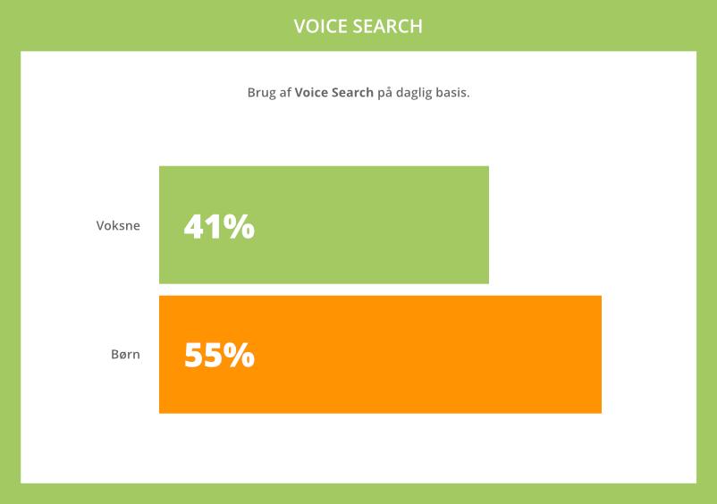 Statistik for brug af Voice Search på daglig basis