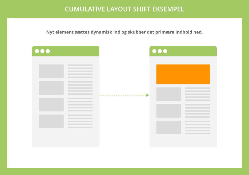 Commulative Layout Shift eksempel