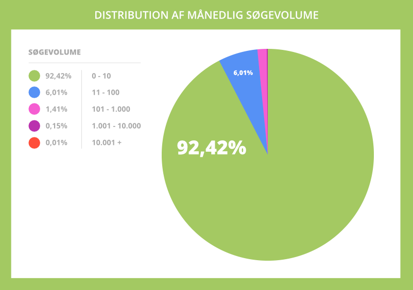 Distribution af månedlig søgevolume