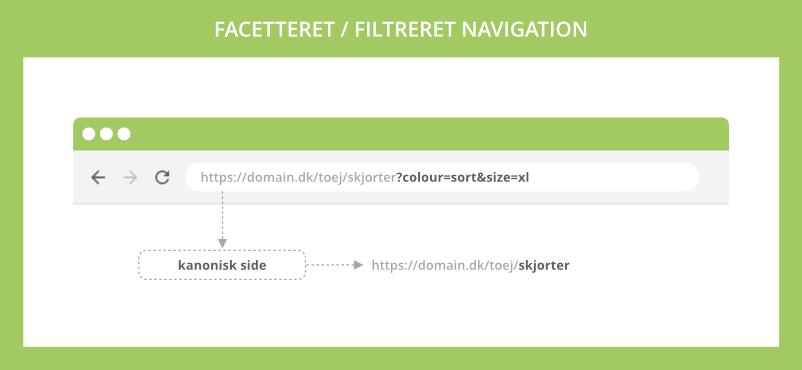 Facetteret / filtreret navigation der skaber duplicate content