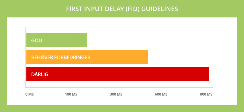 Googles First Input Delay (FID) guidelines