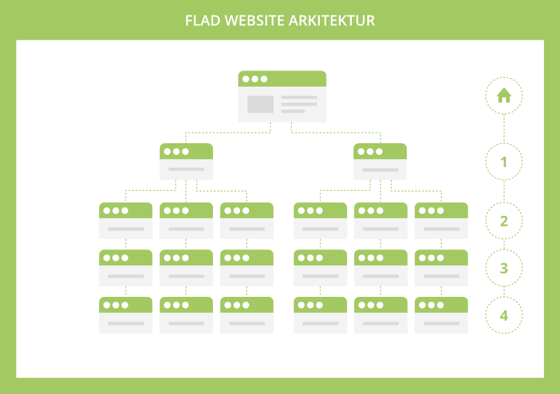 Flad website arkitektur