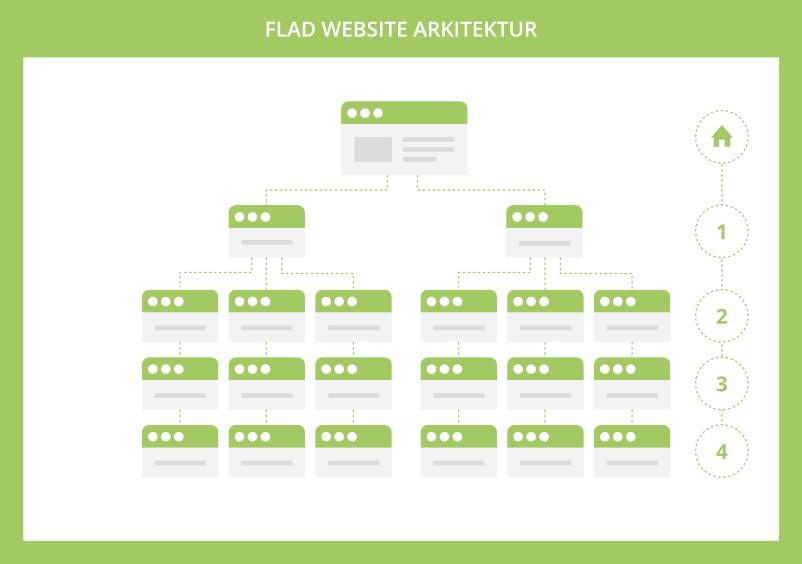 Flad website arkitektur