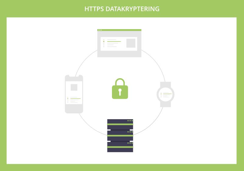 HTTPS datakryptering