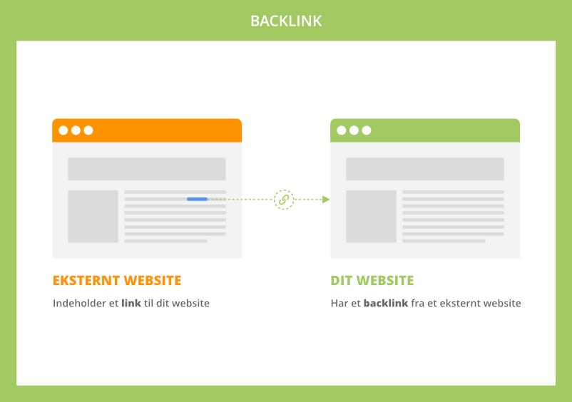 Hvad er backlinks