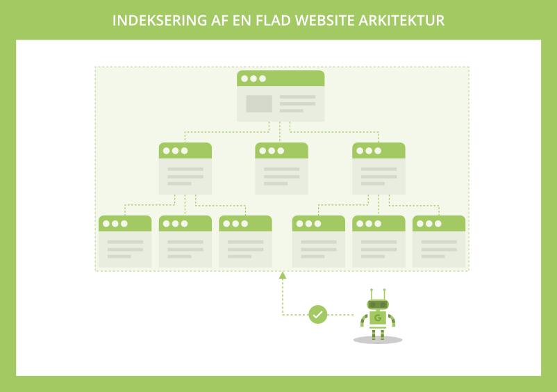 Indeksering af flad website arkitektur