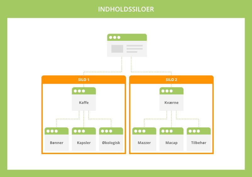 Tematisk relaterede websider i indholdssiloer