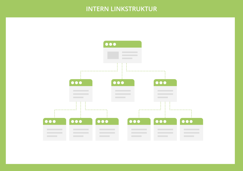 Links i en intern linkstruktur