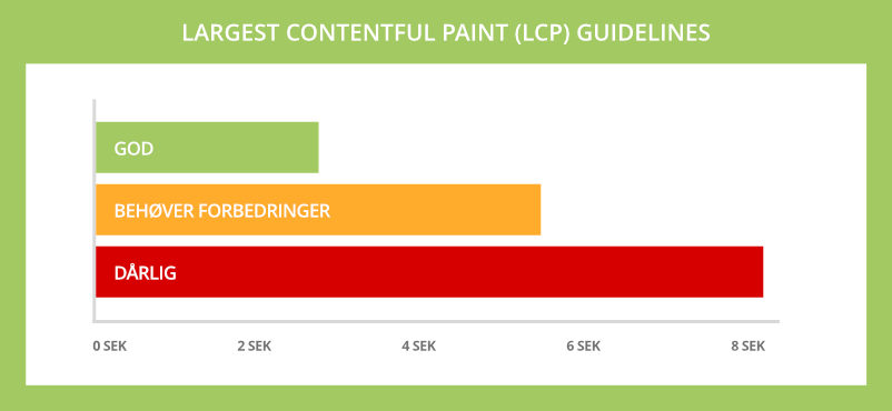 Googles Largest Contentful Paint (LCP) guidelines