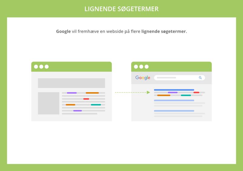 Google vil fremhæve en webside på flere lignende søgeord
