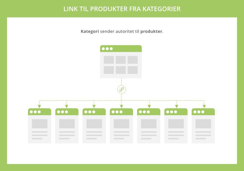 Link til produkter fra kategorier