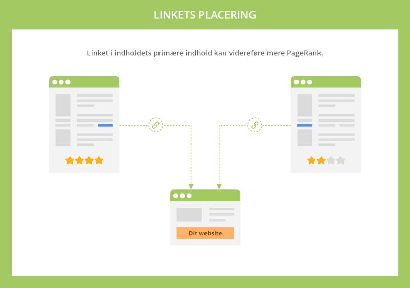Linkets placering