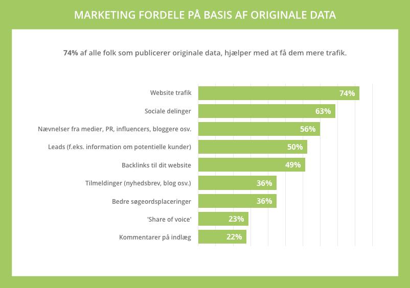 Marketing fordele på basis af originale data