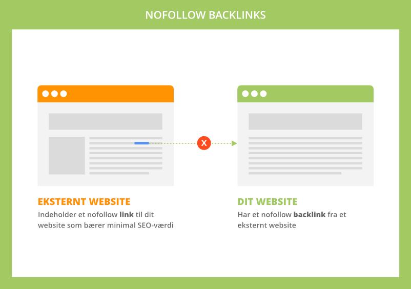 Nofollow backlinks