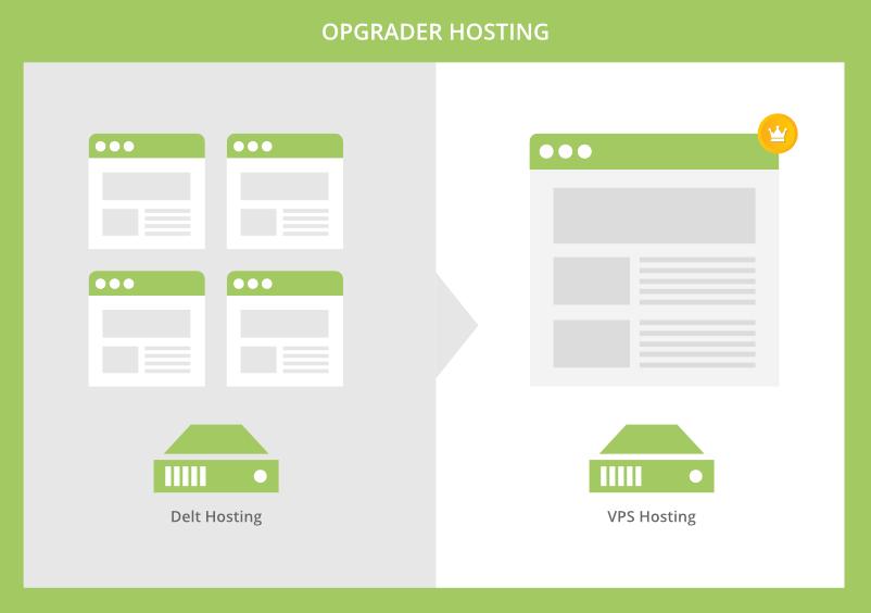 Opgrader hosting