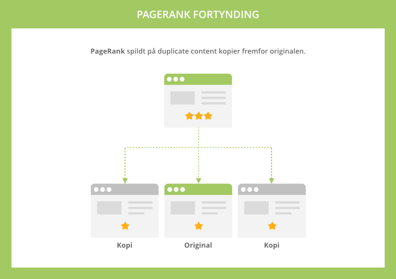 PageRank fortynding