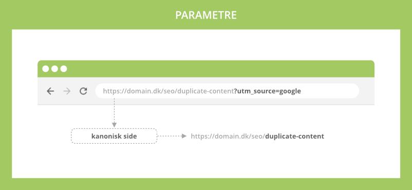 Parametre skaber duplicate content