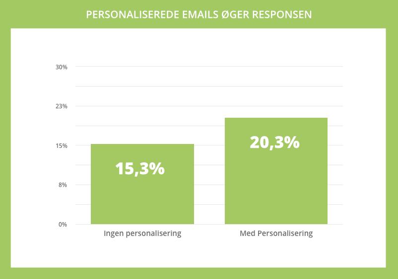 Personaliserede emails øger responsen