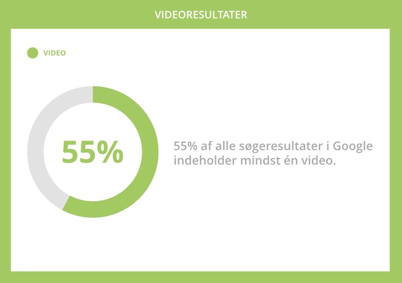 55% video resultater i Google