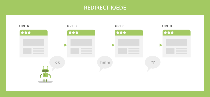 Redirect kæder (redirect chains) spilder dit crawl budget