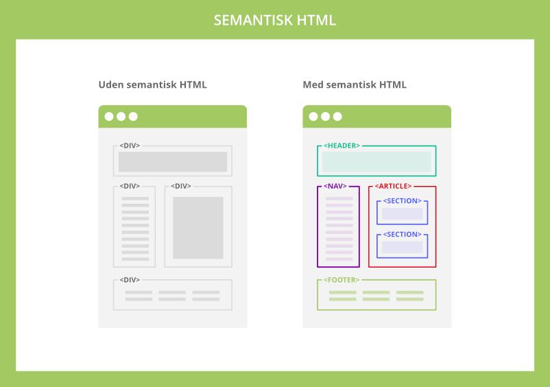 Semantisk HTML
