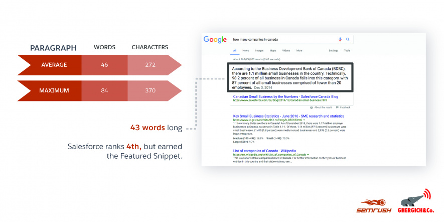 SEMrush featured snippets længde studie