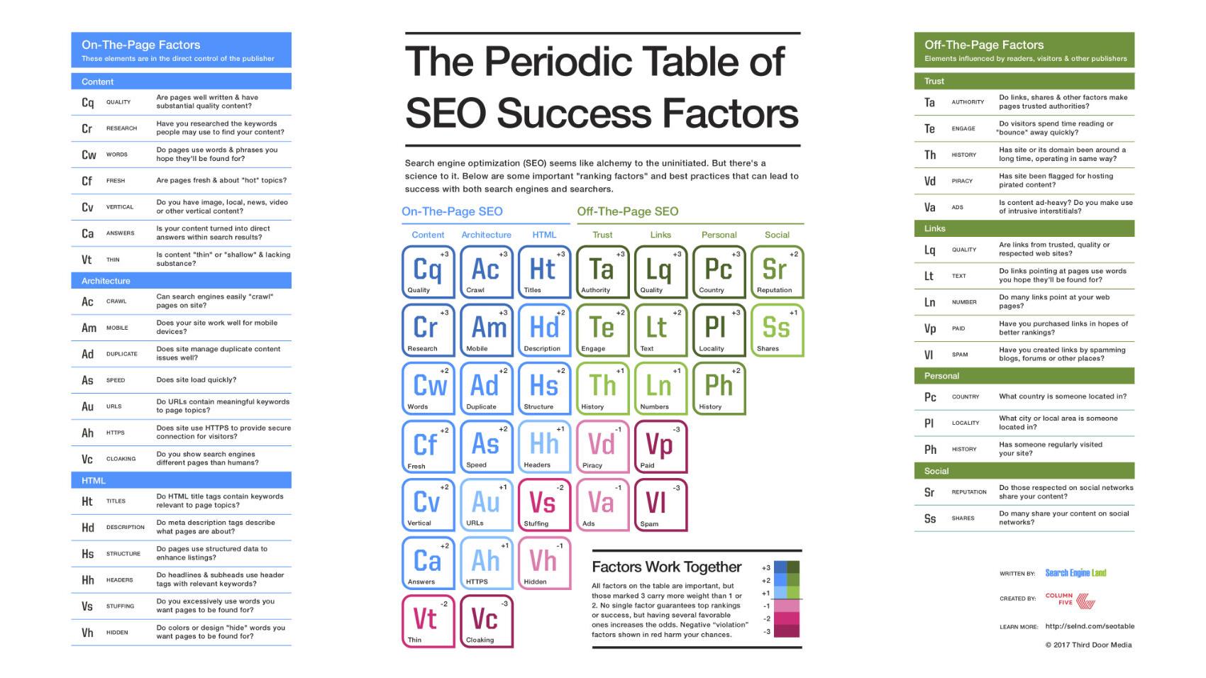 Det periodiske system over SEO faktorer