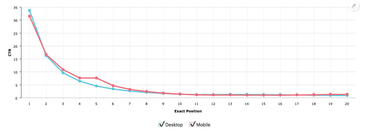 SERP CTR rate på mobil og desktop