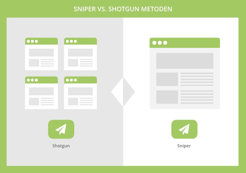Sniper vs. Shotgun metoden til email outreach