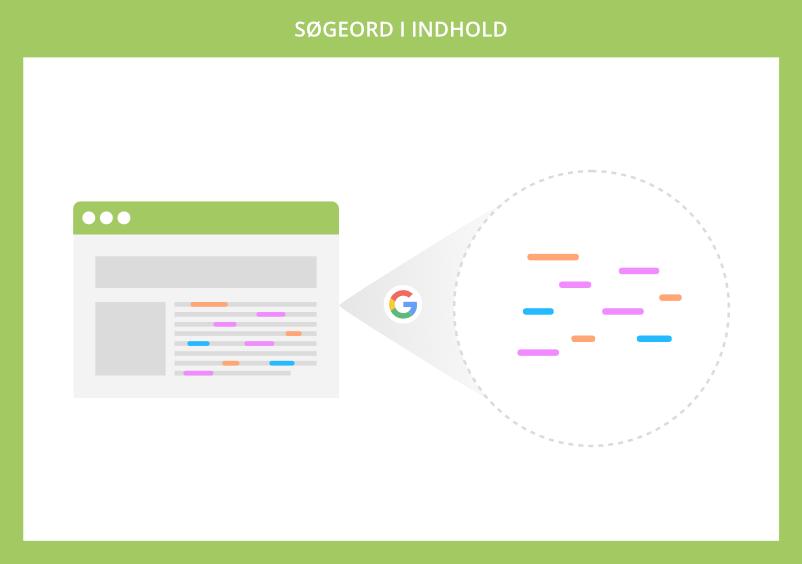 Google kigger efter søgeord i indhold