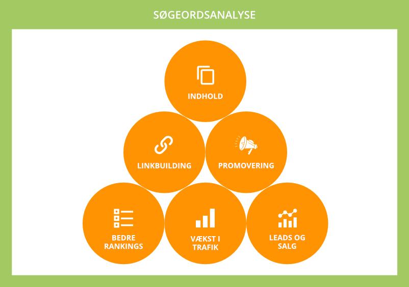 En søgeordsanalyse er vigtig for SEO