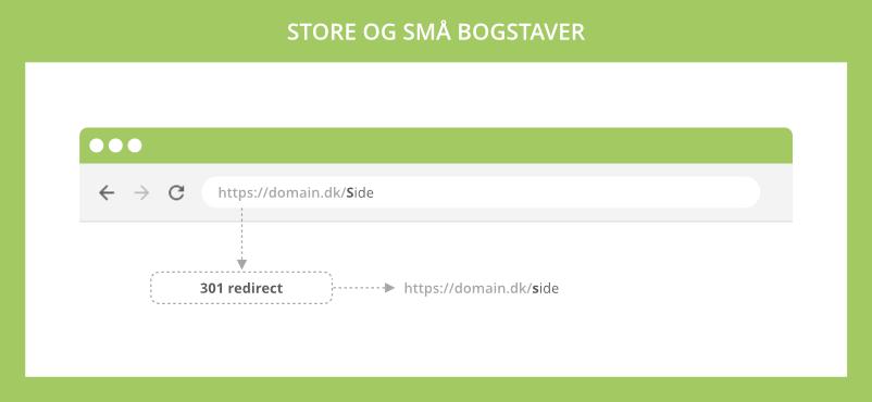 Store og små bogstaver i URL'er skaber duplicate content