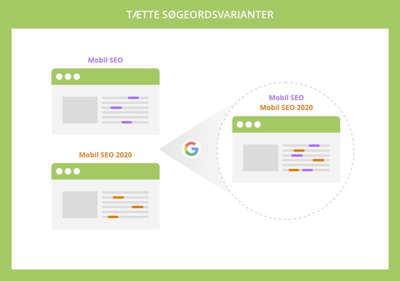 Google genkender ensartede websider med tætte søgeordsvarianter