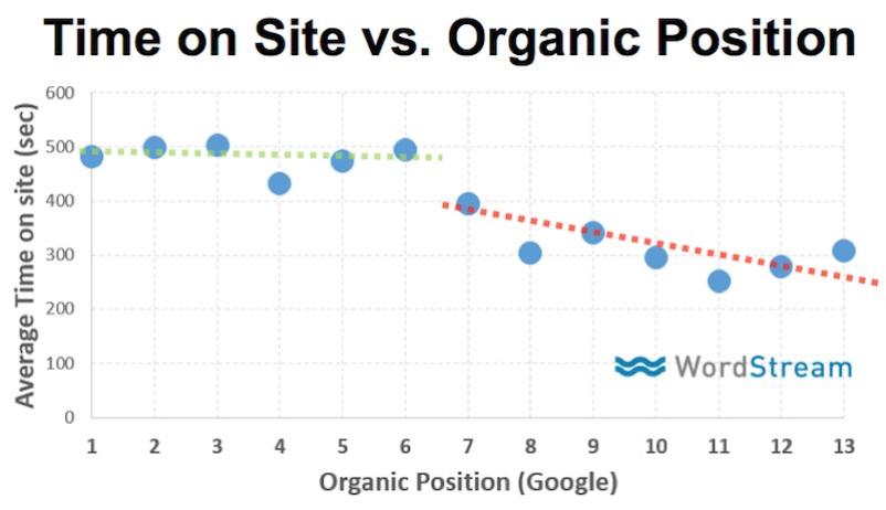 Tid på siden korrelation med ranking position
