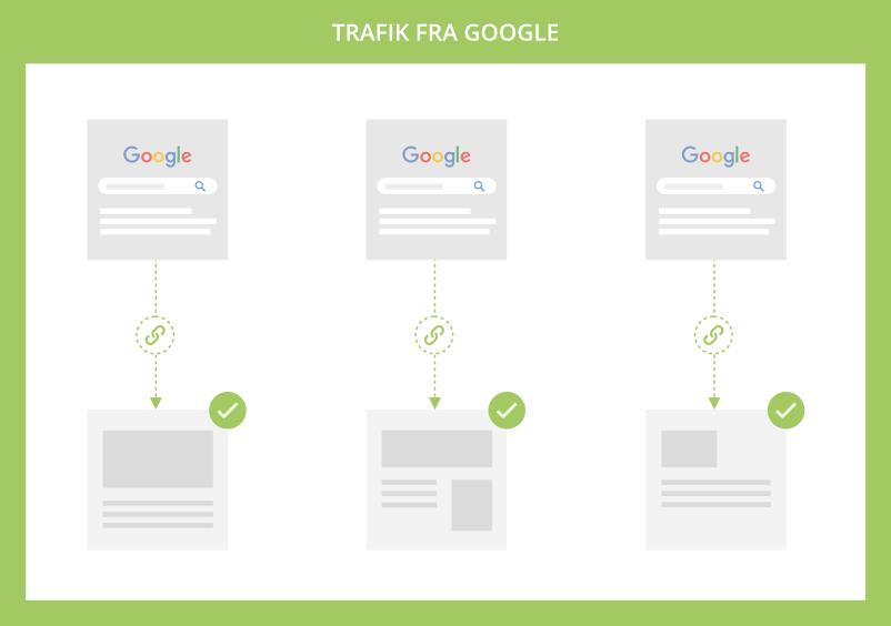 Organisk trafik fra Google SERPs