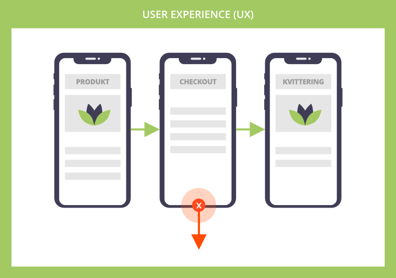 User Experience (UX)