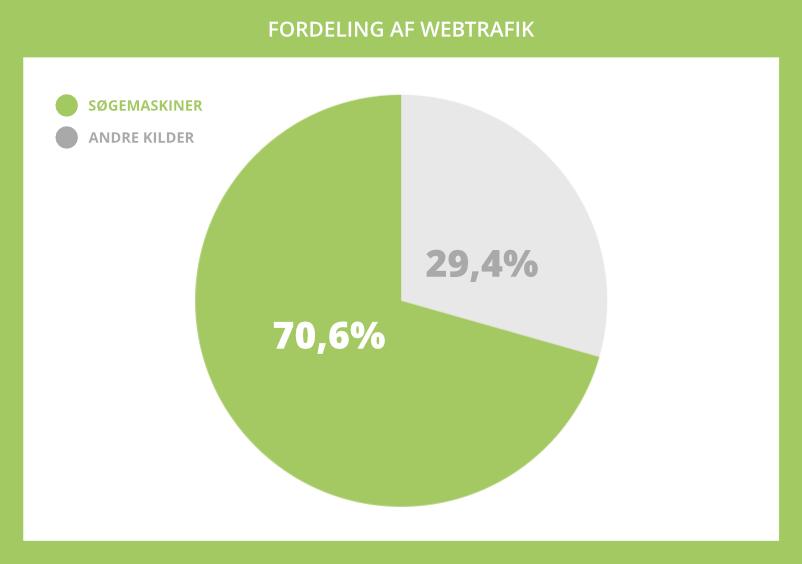 Webtrafik